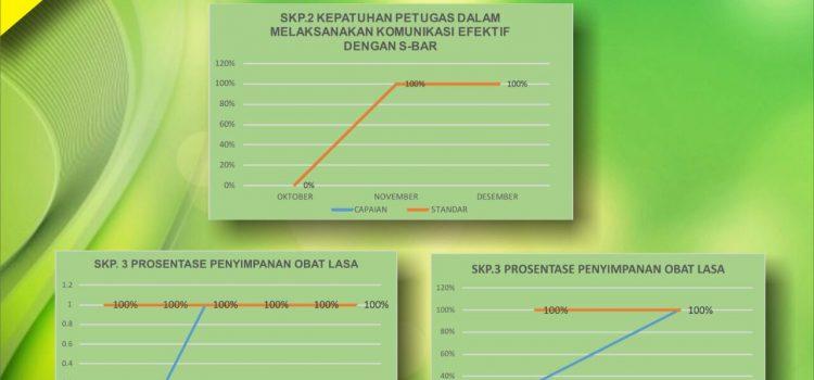 Laporan Evaluasi Peningkatan Mutu Keselamatan Pasien SKP