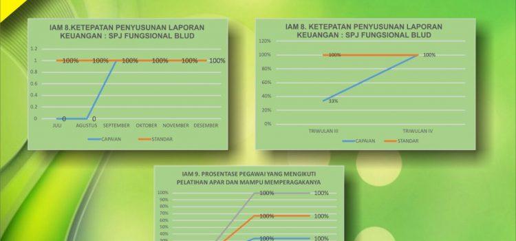Laporan Evaluasi Peningkatan Mutu Keselamatan Pasien IAM